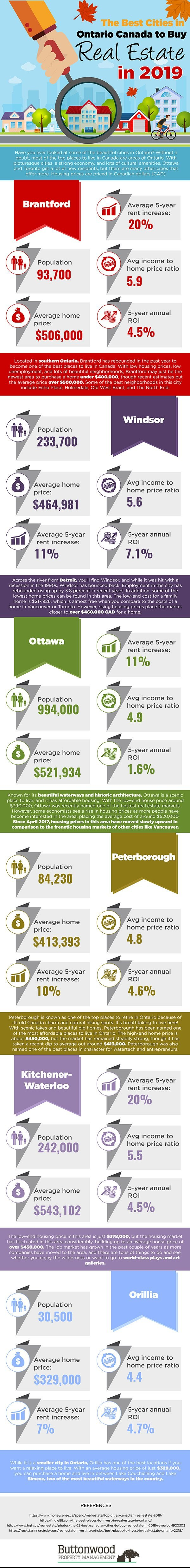 where to invest in real estate in ontario